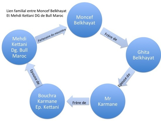رسالة مفتوحة إلى منصف بلخياط و مسؤولين آخرين بخصوص الصفقة الممنوحة لشركة بول – المغرب