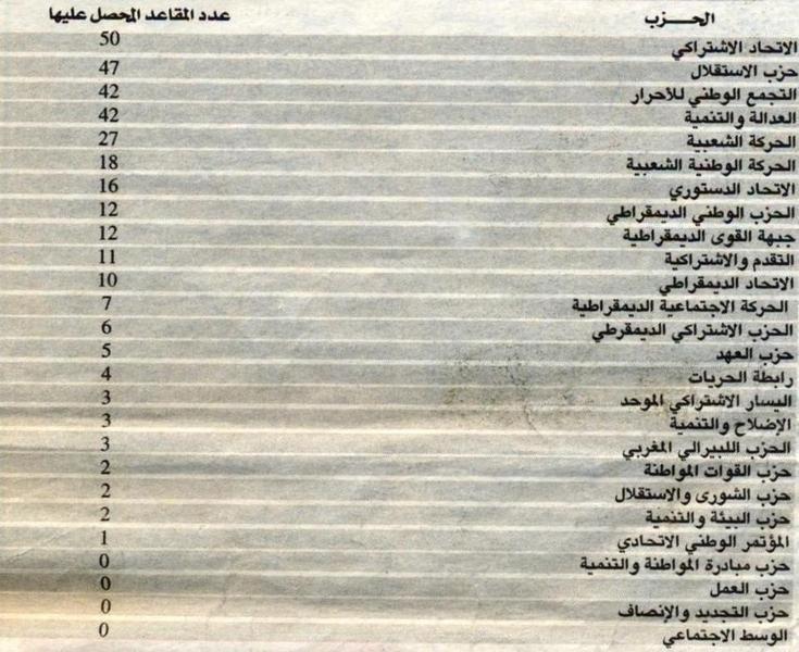 تاريخ الانتخابات التشريعية في المغرب (1963-2007)