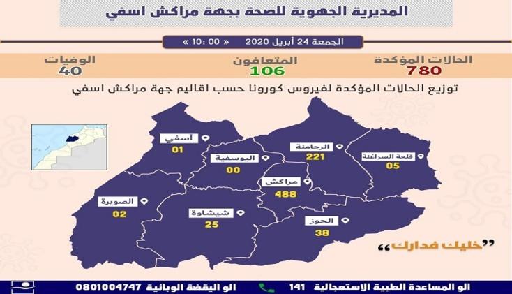 ثماني إصابات مؤكدة بجهة مراكش آسفي و21 حالة شفاء