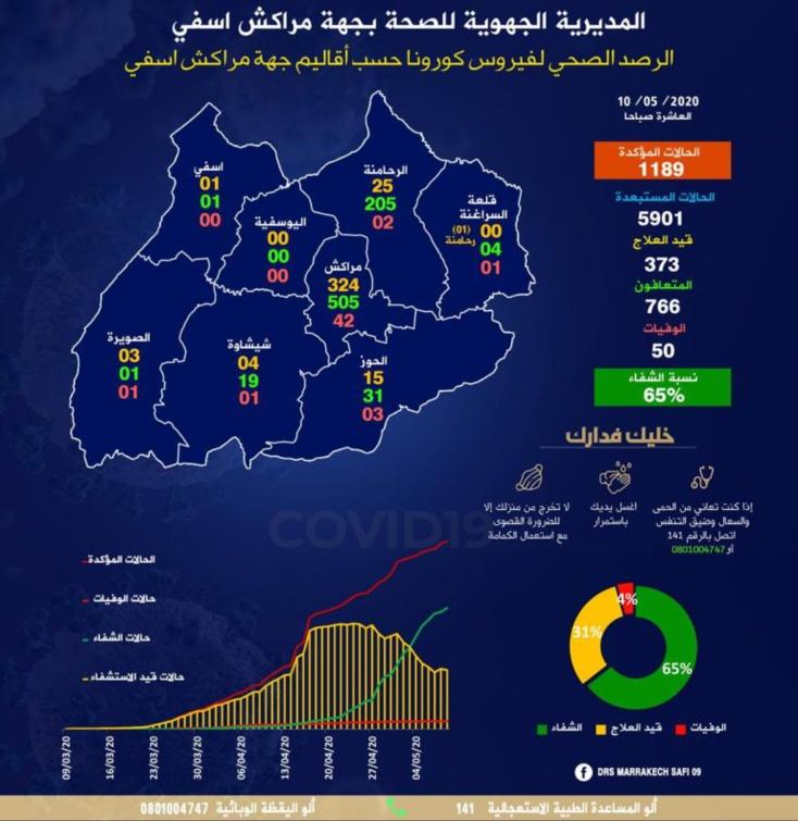 التوزيع الجغرافي للعدوى من الفيروس وحالات التعافي والوفيات باقاليم جهة مراكش اسفي
