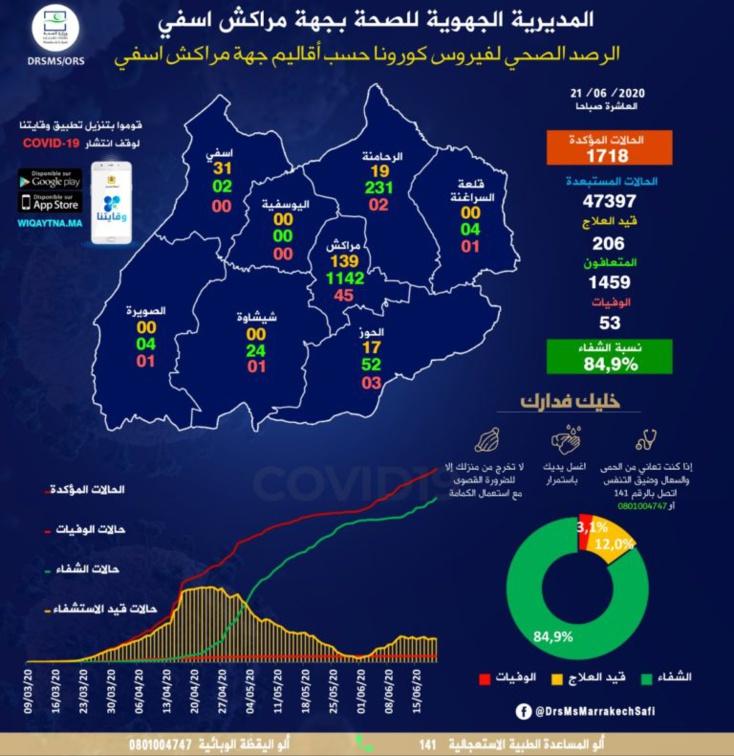 الحالة الوبائية لفيروس كورونا بجهة مراكش اسفي  (مراكش 139 -آسفي 31 -الرحامنة 19 -الحوز 17 )