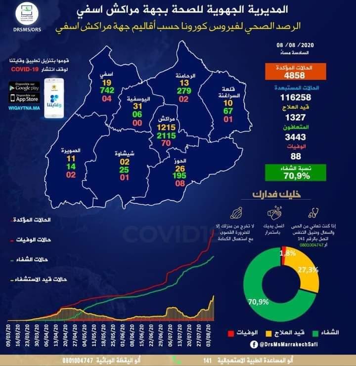 المغرب يسجل 1345 حالة مصابة بكوفيد 19 لترتفع الحصيلة إلى 32205