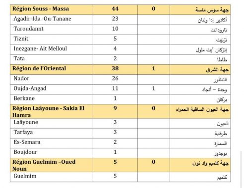 39 وفاة و 1750 إصابة جديدة بكورونا في المغرب خلال الـ24 ساعة الماضية...سجل منها بمراكش 122 اصابة،اليوسفية 7، الصويرة 7، الرحامنة صفر إصابة ، الحوز16,قلعة السراغنة 44 ,أسفي 2 ,شيشاوة 5.
