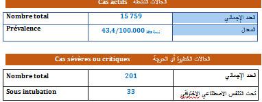 2234 إصابة جديدة بكورونا في المغرب خلال الـ24 ساعة الماضية...سجل منها بمراكش 107 حالة و 01 باليوسفية و03 بالرحامنة، و10 بشيشاوة وصفر حالة في قلعة السراغنة، و15 آسفي و60 الحوز و32 الصويرة.