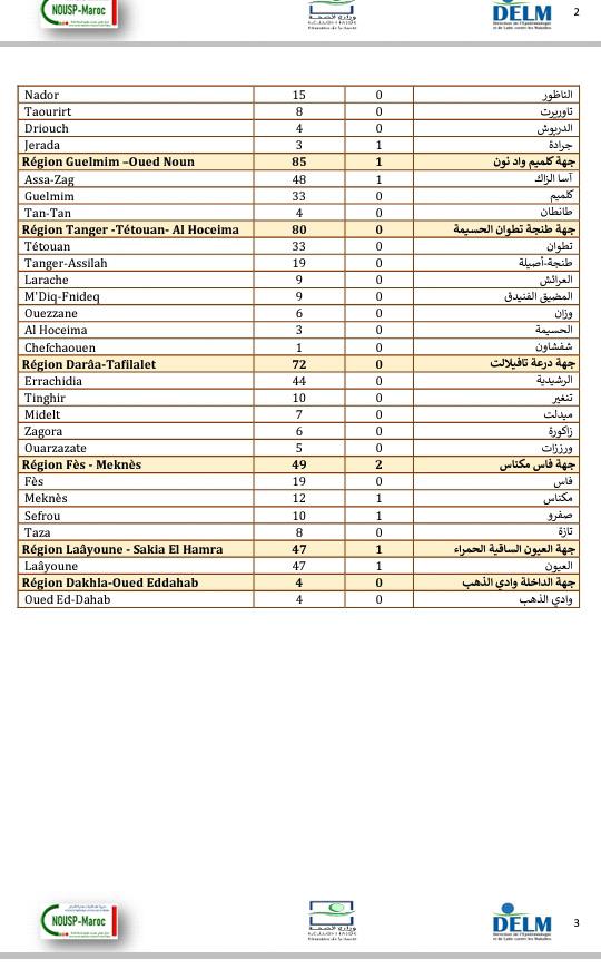 تسجيل حصيلة ثقيلة بالإصابة بكورونا...2929 إصابة جديدة و47 حالة وفاة وتعافي 2133 مصاب خلال 24 ساعة الأخيرة ببلادنا...سجل منها بالرحامنة 8 حالات
