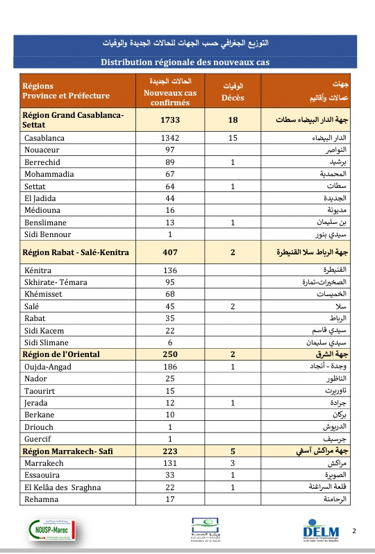 تسجيل 3443 إصابة جديدة بكورونا وتعافي 1832 مصاب و42 حالة وفاة خلال 24 ساعة الأخيرة ببلادنا...وسجل منها بالرحامنة 17 حالة جديدة