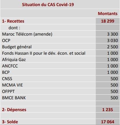 الحالة المالية للمداخيل والمصاريف للصندوق الخاص بتدبير جائحة فيروس كورونا (كوفيد – 19)