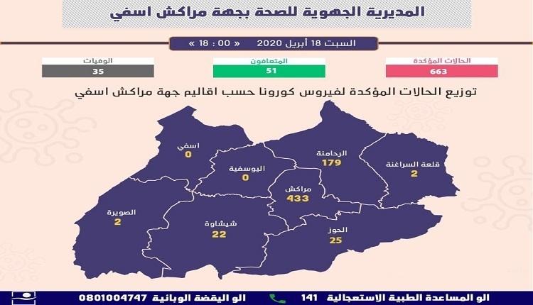 جهة مراكش آسفي 663 إصابة بكورونا و35 وفاة و51 حالة شفاء