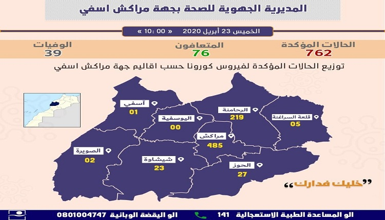 أول إصابة مؤكدة بإقليم آسفي والحصيلة بالجهة تصل إلى 762