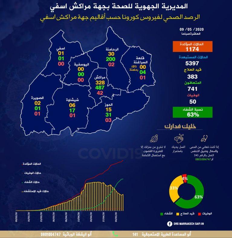 تسجيل 31 حالة اصابة جديدة بفيروس كورونا بجهة مراكش اسفي خلال 18 ساعة الاخيرة