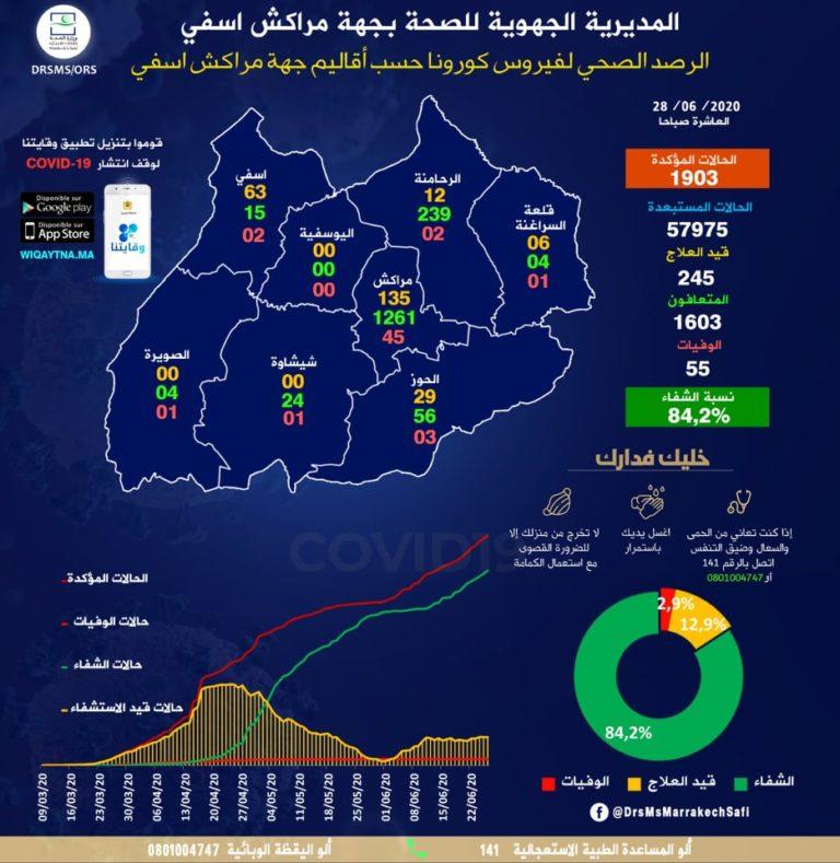 الحالة الوبائية لفيروس كورونا بجهة مراكش -أسفي  (135) وأقاليم الرحامنة (12) والحوز (29) وآسفي (63) وقلعة السراغنة (6)