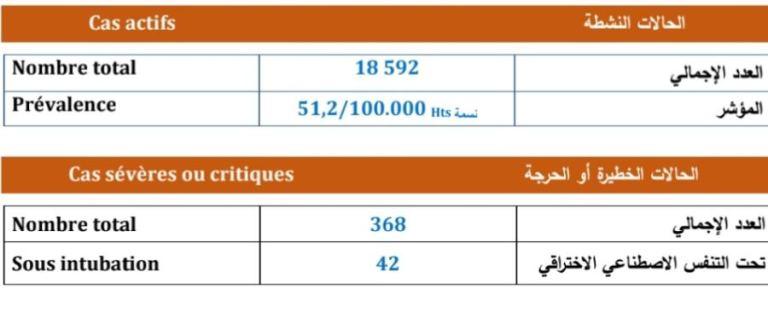 تسجيل 2423 إصابة جديدة و1746 حالة شفاء و42 حالة وفاة خلال 24 ساعة الأخيرة