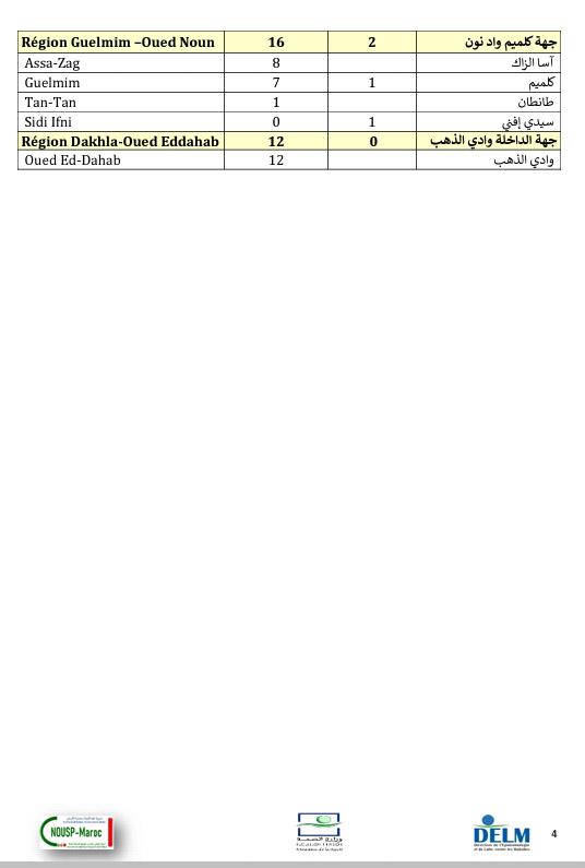 تسجيل 2044 إصابة جديدة بكورونا وتعافي 2349 مصاب و37 وفاة خلال 24 ساعة الأخيرة ببلادنا،سجل منها بالرحامنة 2 حالة ووفاة