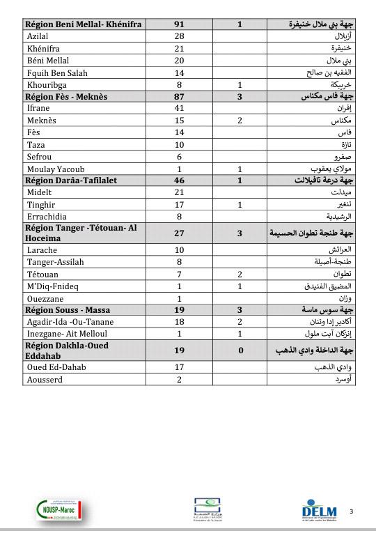 تسجيل 1423 إصابة جديدة بكورونا وتعافي 2300 مصاب و39 وفاة خلال 24 ساعة الأخيرة ببلادنا سجل منها بالرحامنة 13 إصابة جديدة