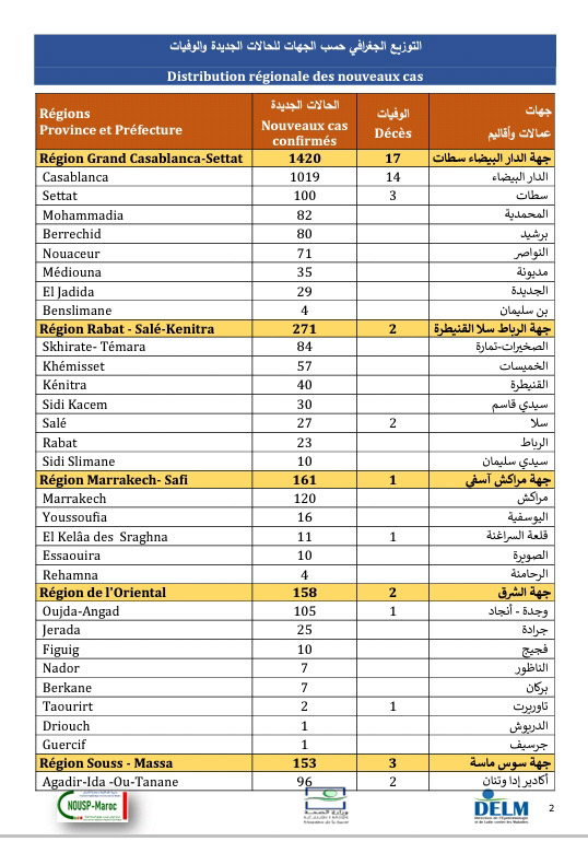 تسجيل 2553 إصابة جديدة بكورونا وتعافي 2018 مصاب و41 وفاة خلال 24 ساعة الأخيرة ببلادنا ،سجل منها بالرحامنة 4 حالات