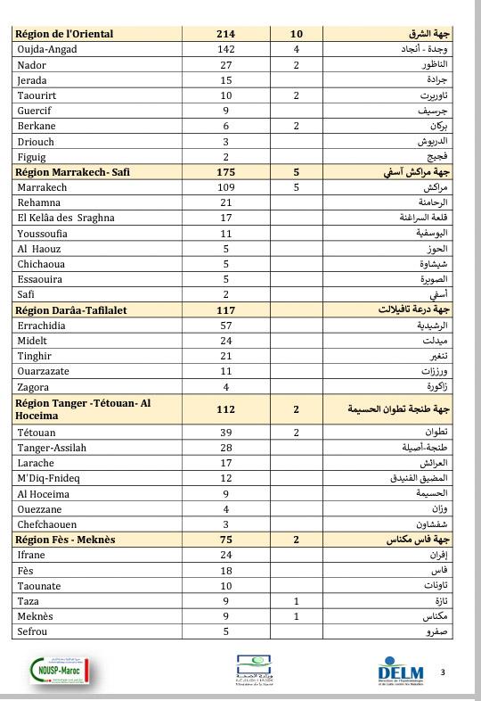 تسجيل حصيلة ثقيلة بفيروس كورونا خلال 24 ساعة الأخيرة ببلادنا....3445 إصابة جديدة، 2747 حالة شفاء، 44 وفاة وسجل من الاصابة الجديدة بالرحامنة 21 حالات