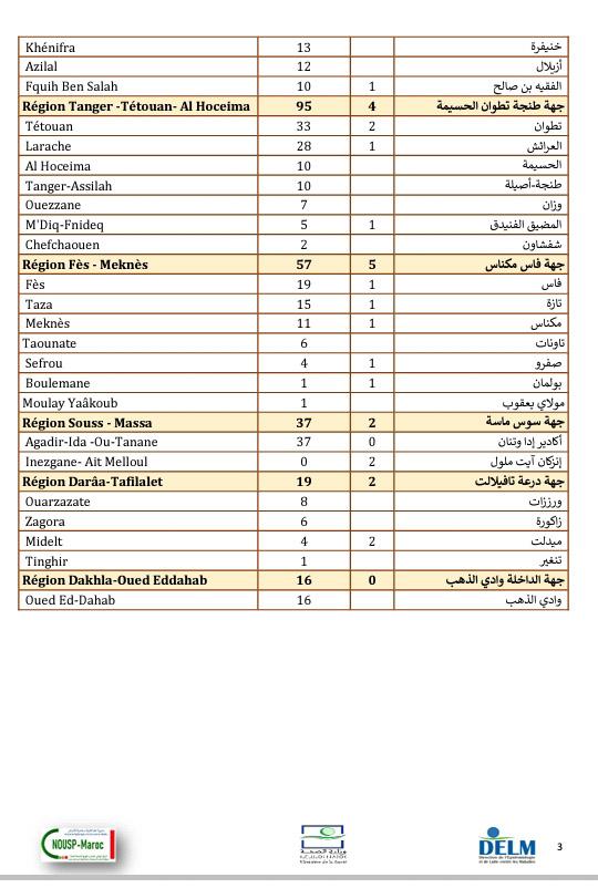 تسجيل 1357 إصابة جديدة بكورونا وتعافي 2091 مصاب و31 وفاة خلال 24 ساعة الأخيرة ببلادنا....سجل من الإصابات الجديدة بالرحامنة 6 إصابات