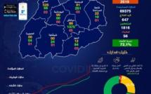 الحالة الوبائية لفيروس كورونا.. آسفي (526) ومراكش (86) والرحامنة (01) والحوز (12) وقلعة السراغنة (22)